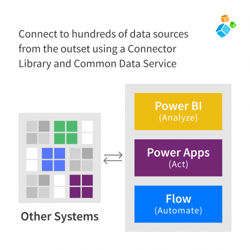 Connect to hundreds of data sources from the outset using a Connector Library and Common Data Service